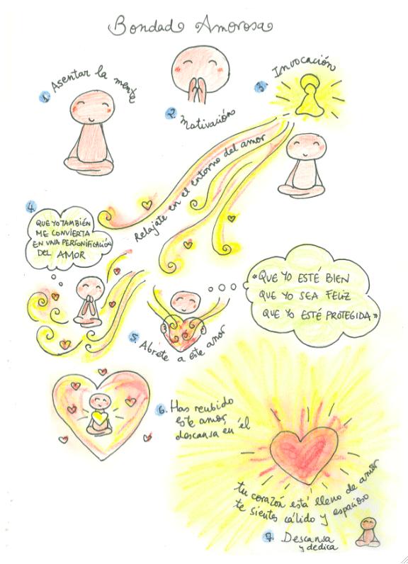 bondad amorosa